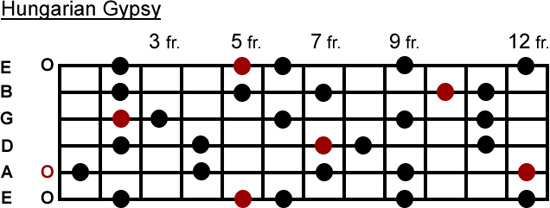 Hungarian Gypsy scale